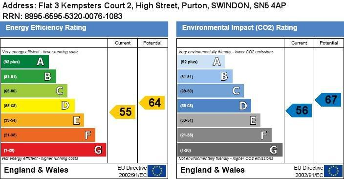 EPC Graph for Kempsters Court, Purton, SN5 4AP