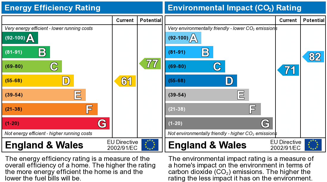 EPC Graph for Woodshaw Mead, Royal Wootton Bassett, SN4 8RB